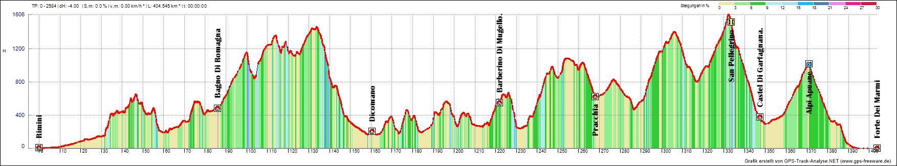 Höhenprofil Transapennin Da Mare a Mare ALPStours